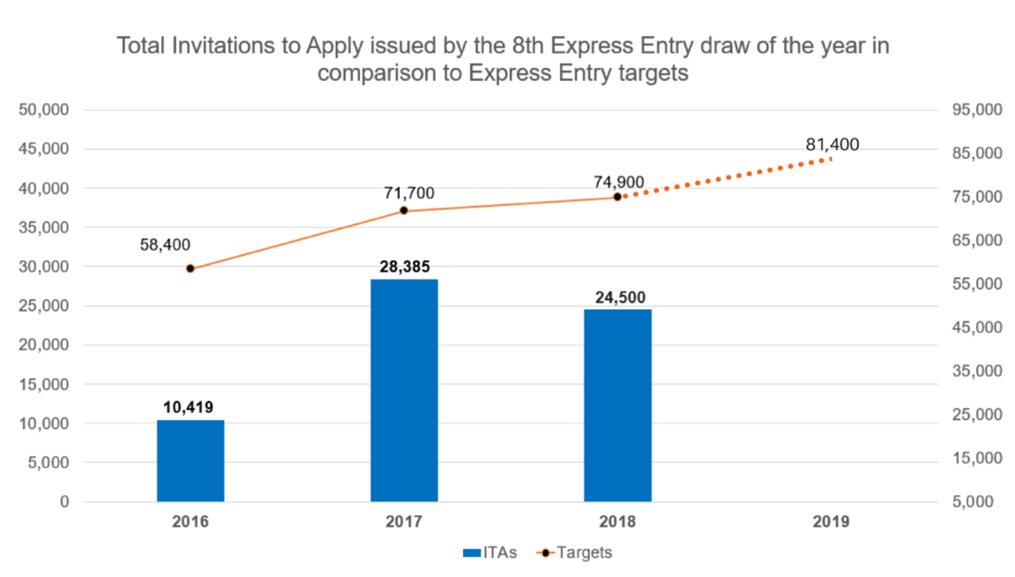 CRS cut-off lowers in latest Express Entry draw | Global Ideas